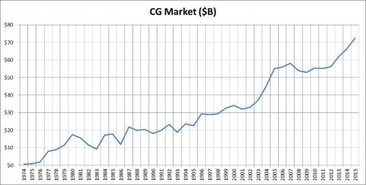 Computer Graphics Market Growth